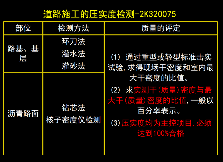 [全国]市政公用工程项目质量与安全管理(共175页)