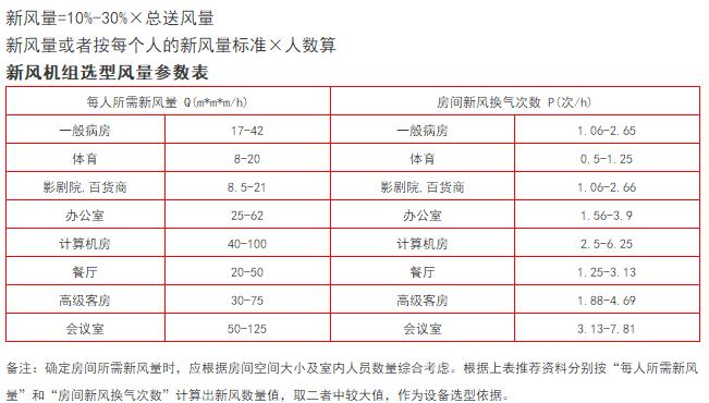 最详细的冷热负荷计算依据、公式与取值_27