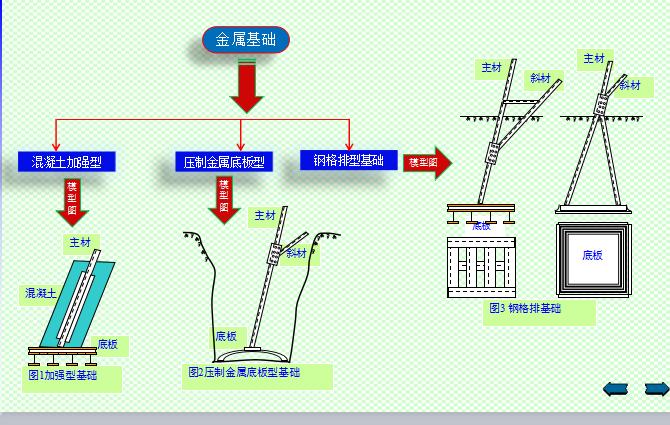 [全国]装配式基础施工技术(共8页)