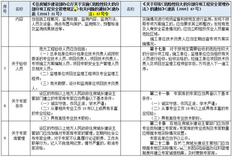 """住建部明确""""危大工程""""范围,专项施工方案须包含这些内容_4"""
