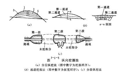 路桥工程施工技术课件PPT(55页)