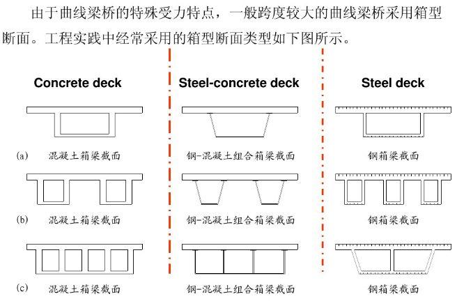 曲线梁桥设计之单梁法、梁格法,搞懂了就厉害了!_6
