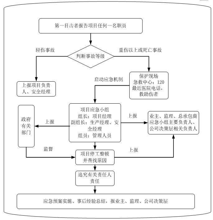 [北京]信息技术研发基地项目临时用电组织设计