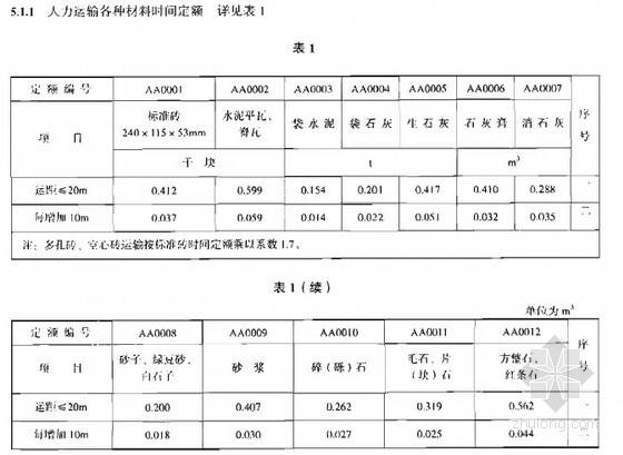 [全国]2008版建筑工程材料运输与加工劳动定额(全套)