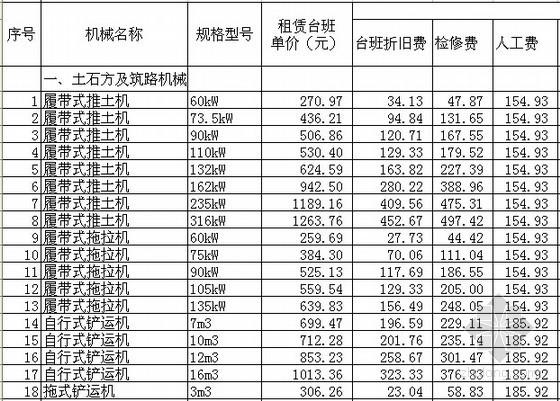 [北京]2012版建设工程和房屋修缮工程机械台班费用定额(EXCEL格式)