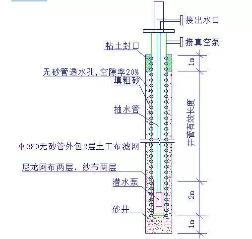 地铁基坑降水井施工工艺要点_1