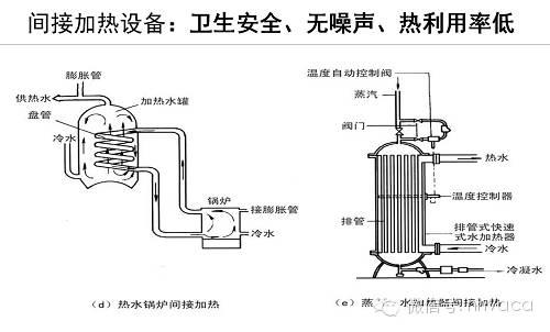 给排水、消防与热水系统图文简介_26
