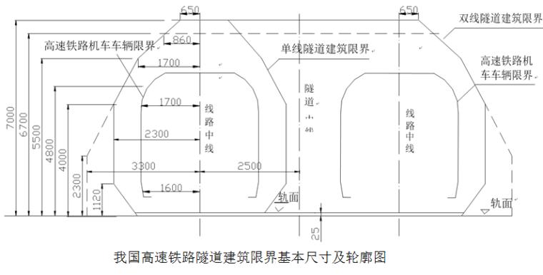 高铁隧道隧道仰拱及矮边墙施工技术交底