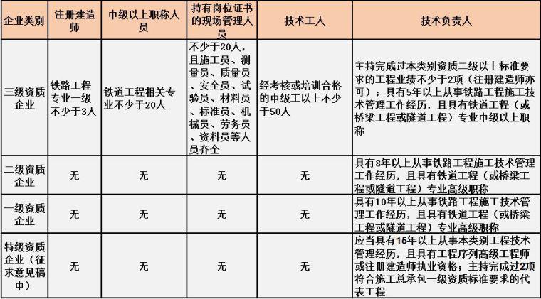 住建部最新施工总承包资质标准人员要求[建议收藏]_10