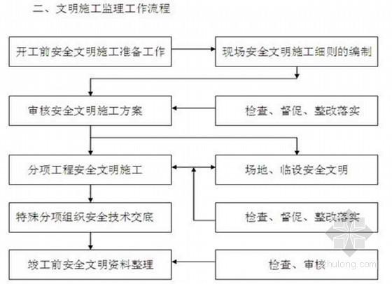 [武汉]住宅工程安全文明施工监理细则