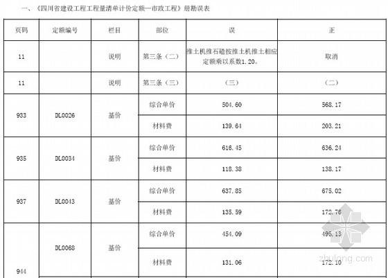 [四川]2015年建设工程量清单计价定额说明及勘误
