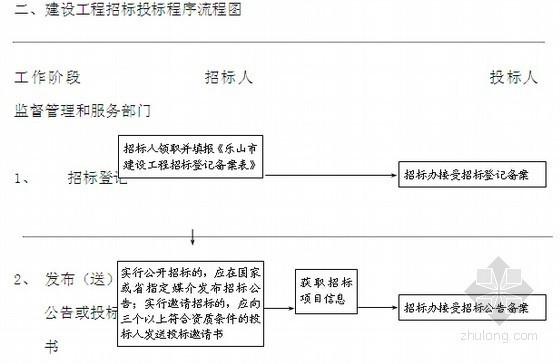 2014年房屋建筑和市政基础设施工程施工招投标管理规范手册(含施工合同管理)