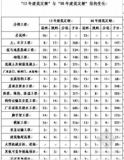 [河北省]]2012年建筑定额解读