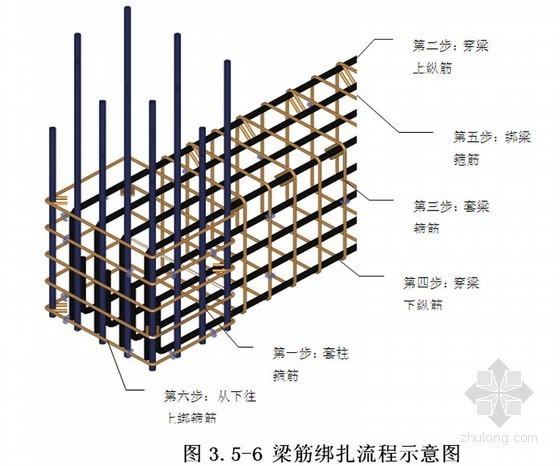 框剪结构商业楼工程钢筋工程施工方案(50页)