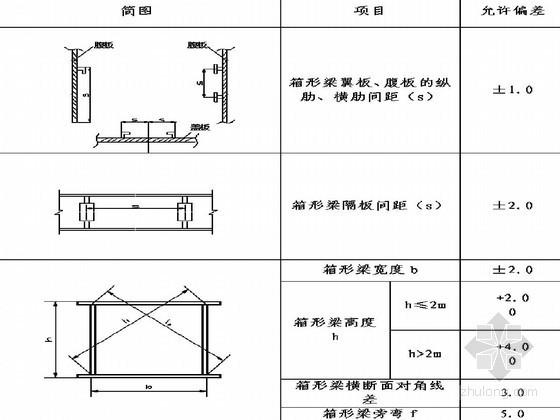 高速公路钢箱梁顶推施工方案