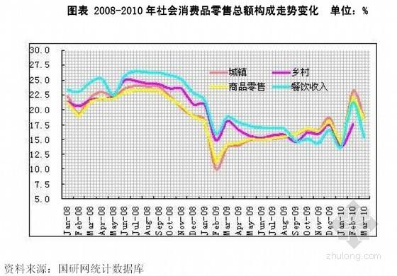 中国房地产市场发展前景及投资战略咨询报告(502页 图表全套)