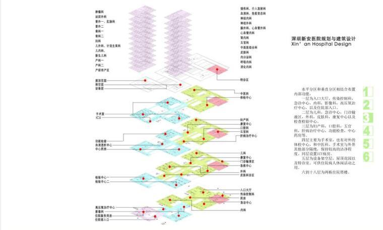 [广东]深圳某hospital建筑设计方案文本(pdf+80张)_3