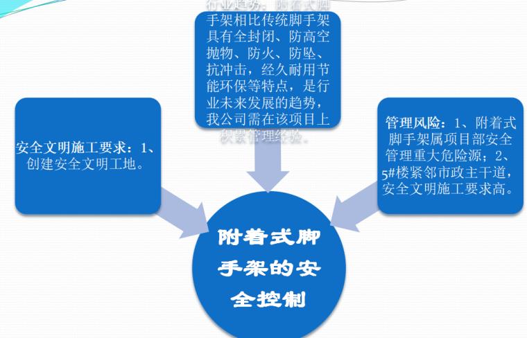 [中铁]全钢附着式升降脚手架安全控制(共43页)