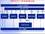 项目管理PMP知识培训讲解