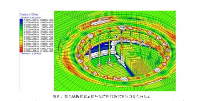 """超深大基坑""""半逆作""""环板支撑体系的应用及力学分析_4"""