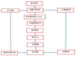 成都道路路基施工组织设计(109页)