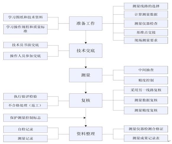 [河北]城中村改造项目工程质量管理计划(图文丰富)_8
