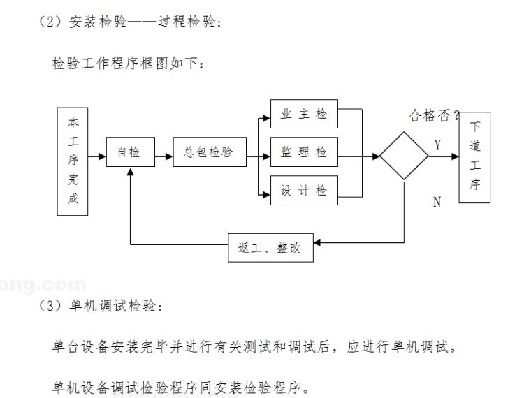 净化空调施工组织设计方案(word,36页)