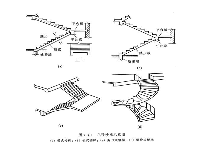 现浇板式楼梯和梁式楼梯区别及具体计算要求