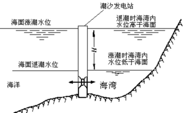 水电站建筑物及核准程序_3