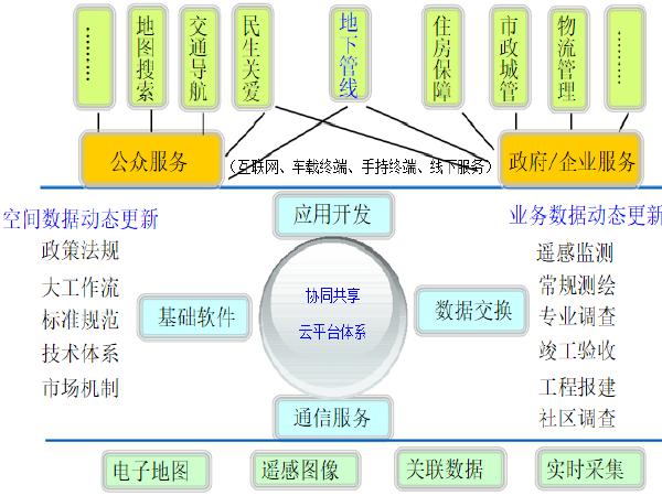 城市地下管线建设要点和案例分析(32页)