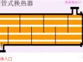 图解各种换热器工作原理和特点