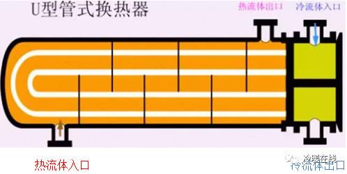 v型滤池工作原理资料下载-图解各种换热器工作原理和特点