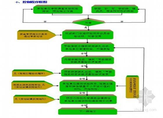 满堂支架法箱梁施工监理实施细则(详细)