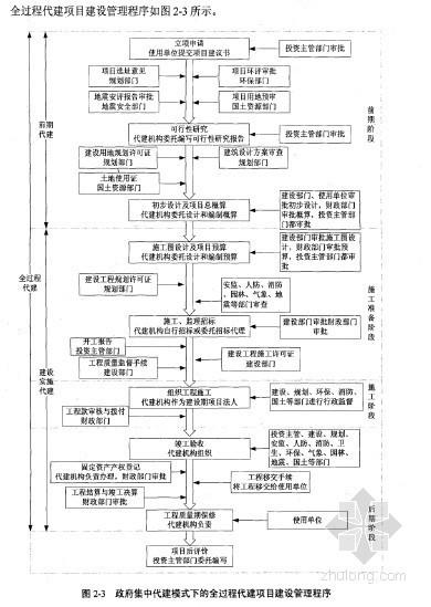 [博士]基于流程优化的政府集中代建项目管理[2010]