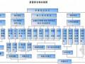 [重庆]市政道路工程及配套工程施工组织设计(2012年)