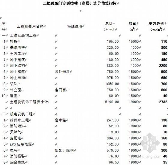 二级医院门诊医技楼(高层)造价估算指标