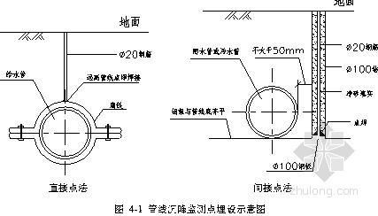 [浙江]地铁车站深基坑开挖支护监测施工方案