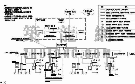基于IP技术的小区弱电集成全套图纸