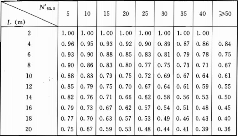 《岩土工程勘察规范》(GB50021-2001)(2009年版)_5