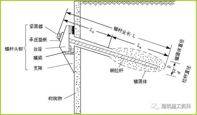 土层锚杆构造及空间布置要求,学习一下!