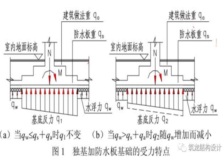 独立基础加防水板的设计