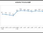 房地产降温步伐加快推进 前9月房地产开发投资增速回落