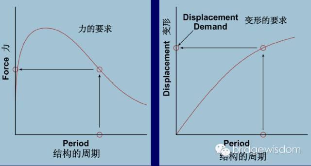 桥梁结构抗震设计核心理念_4