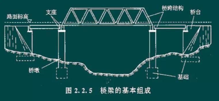2018造价考点:桥梁分类、组成及构造