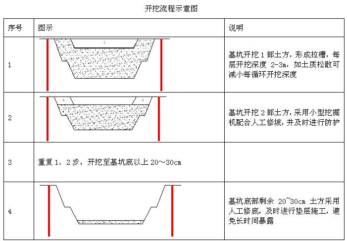 综合管廊建设工程施工组织设计(150页)