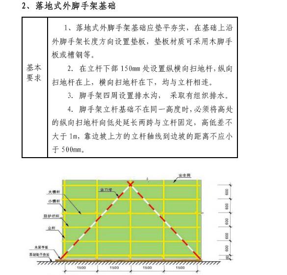 房建工程标准化工地建设方案(图文并茂)