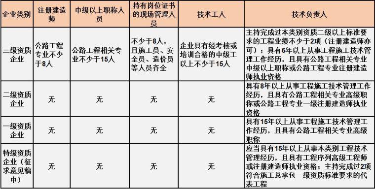 住建部最新施工总承包资质标准人员要求[建议收藏]_3