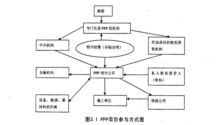 基础设施建设引入PPP模式的研究硕士论文_2