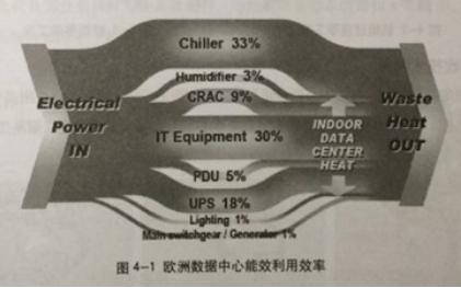 绿色数据中心的空调选择