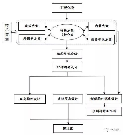 装配式建筑的设计流程是怎样的?